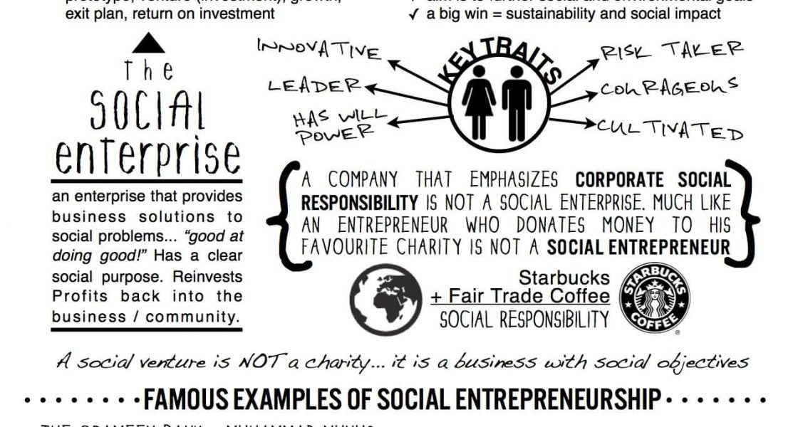 the difference between social entrepreneurship and social enterprise What distinguishes social entrepreneurs from business entrepreneurs identify differences between business and social social entrepreneurs from.