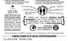 Social Entrepreneurship Explained on One Page