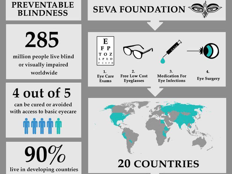 Social Enterprise Creates Blindness Fighting Socks